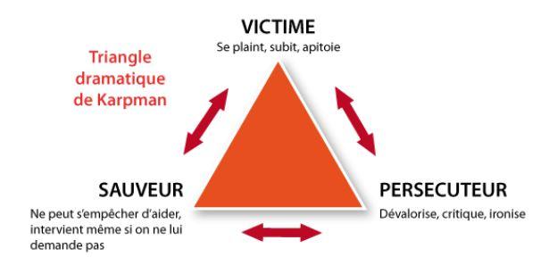 Le triangle dramatique : victime, persécuteur etsauveur